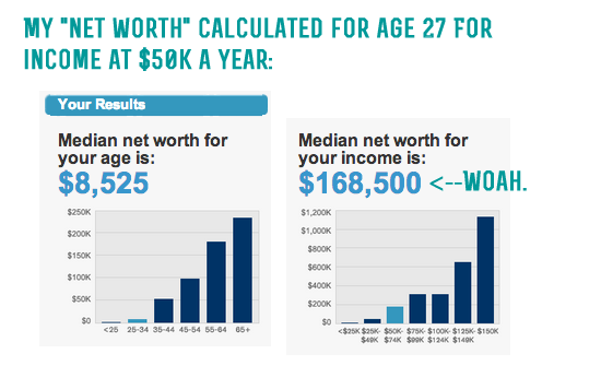 Net worth calculators- how much should you save by the time you're 30?